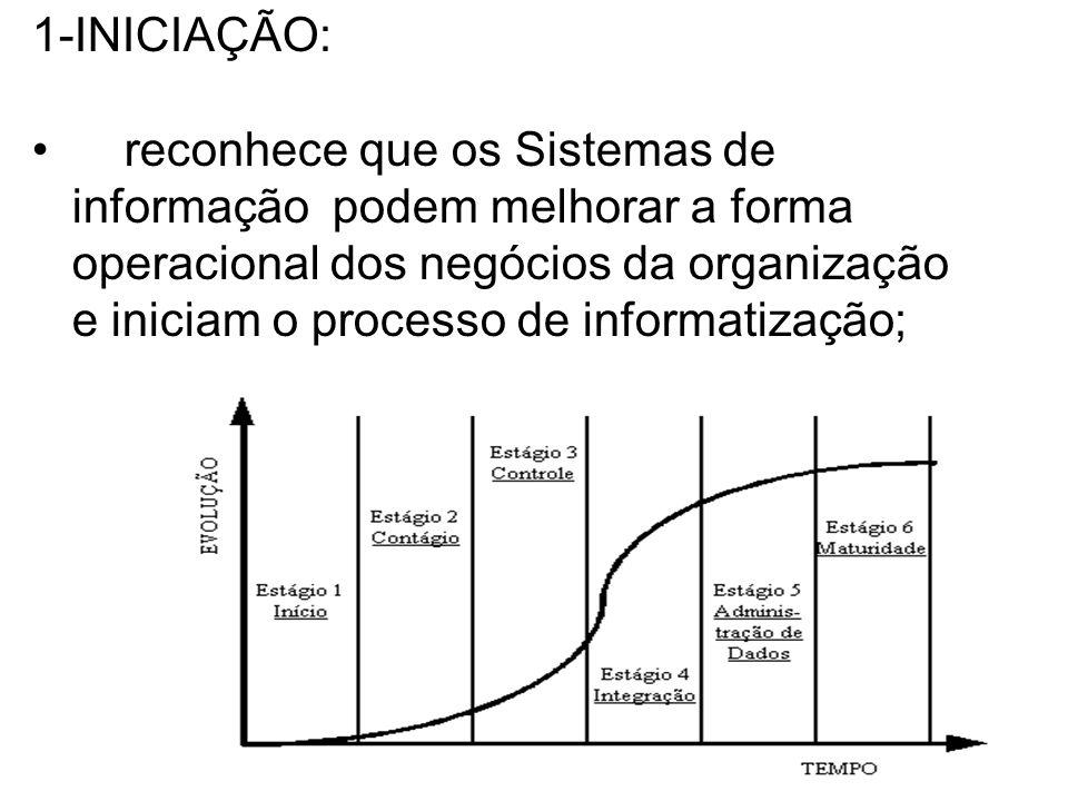 1-INICIAÇÃO: reconhece que os Sistemas de informação podem melhorar a forma operacional dos negócios da organização e iniciam o processo de informatização;