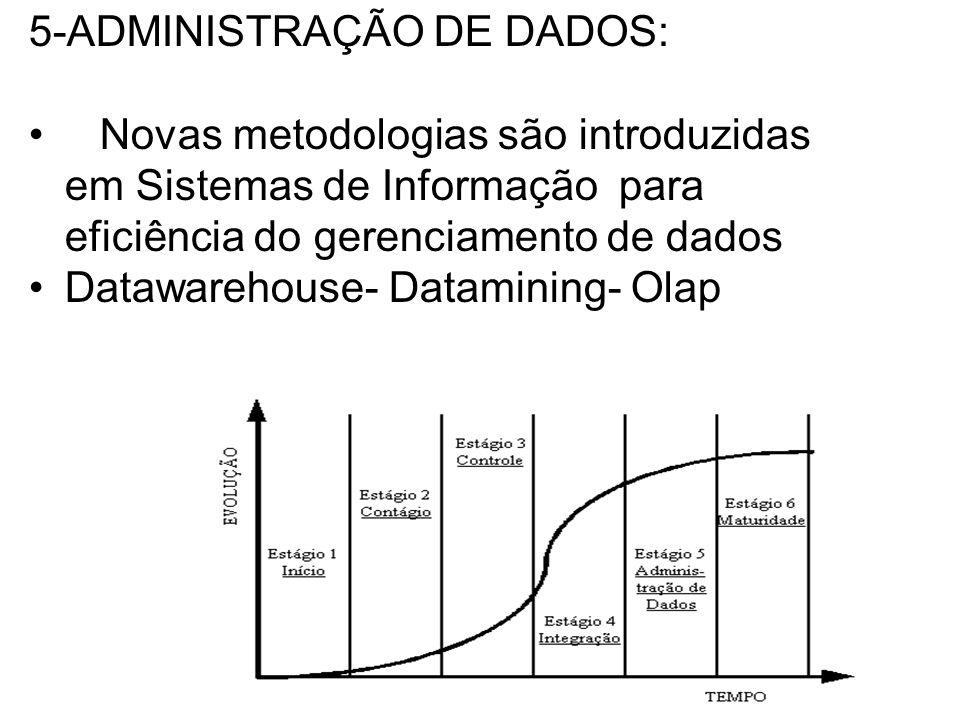 5-ADMINISTRAÇÃO DE DADOS: Novas metodologias são introduzidas em Sistemas de Informação para eficiência do gerenciamento de dados Datawarehouse- Datamining- Olap