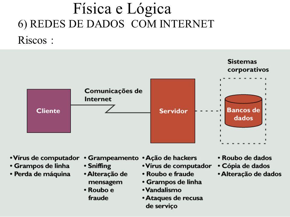 Física e Lógica 6) REDES DE DADOS COM INTERNET Riscos :
