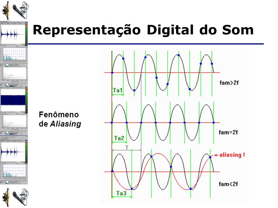 Representação Digital do Som Fenômeno de Aliasing