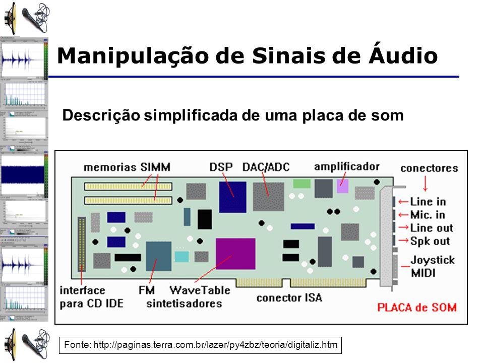 Descrição simplificada de uma placa de som Fonte: http://paginas.terra.com.br/lazer/py4zbz/teoria/digitaliz.htm Manipulação de Sinais de Áudio