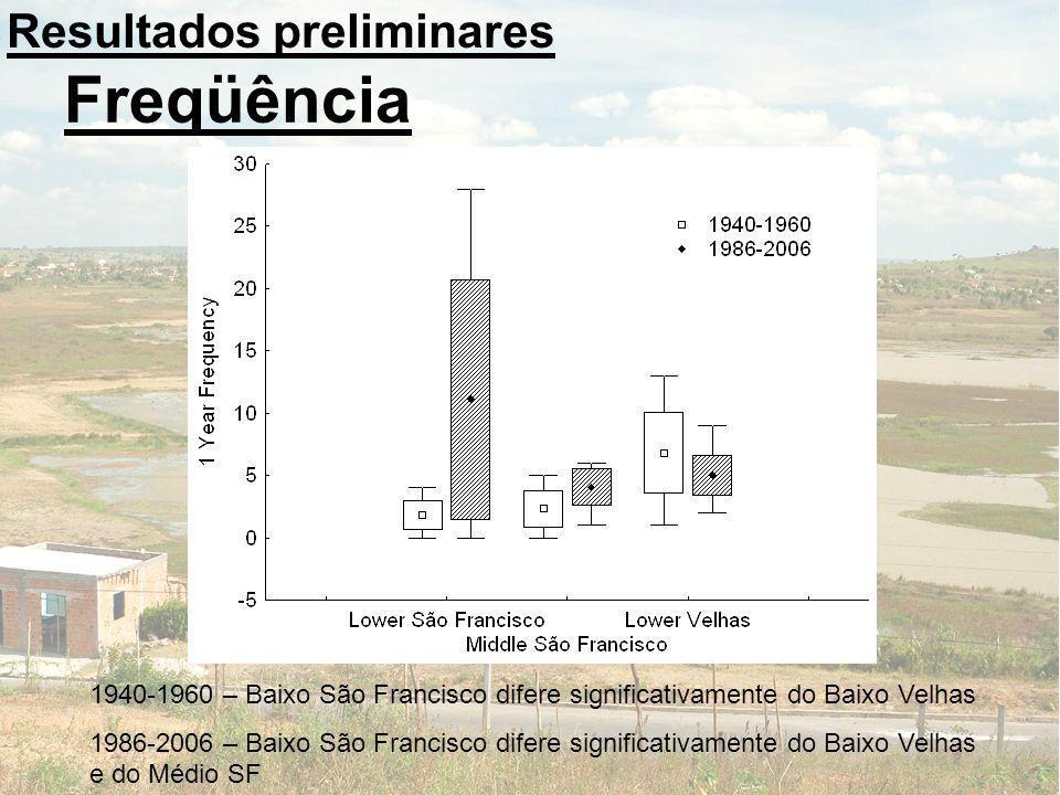 Freqüência Resultados preliminares 1940-1960 – Baixo São Francisco difere significativamente do Baixo Velhas 1986-2006 – Baixo São Francisco difere si