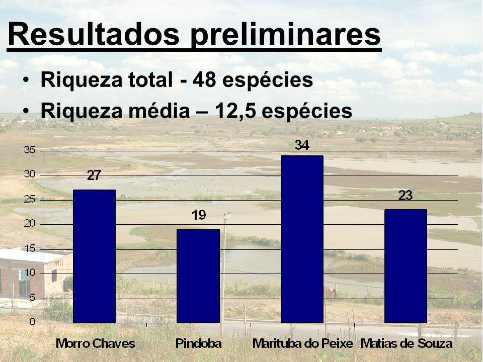 Resultados preliminares Riqueza total - 48 espécies Riqueza média – 12,5 espécies