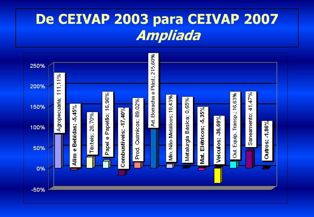 De CEIVAP 2003 para CEIVAP 2007 Ampliada