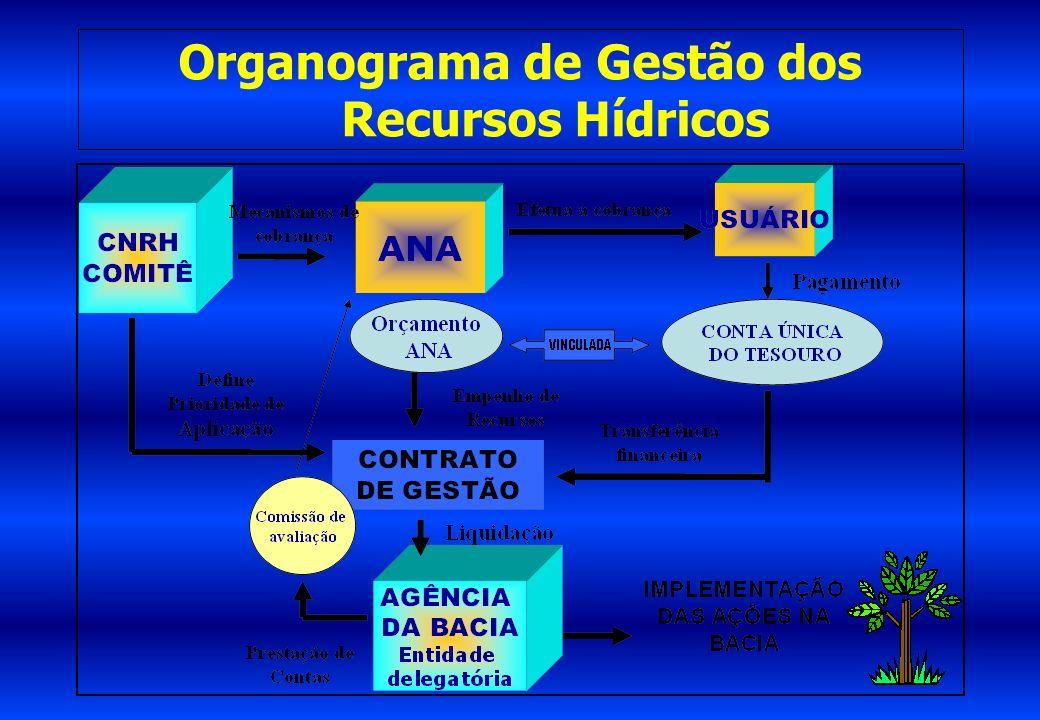 Organograma de Gestão dos Recursos Hídricos
