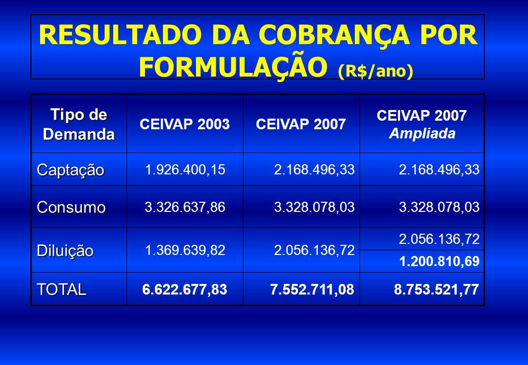 RESULTADO DA COBRANÇA POR FORMULAÇÃO (R$/ano) Tipo de Demanda CEIVAP 2003CEIVAP 2007 CEIVAP 2007 Ampliada Captação 1.926.400,152.168.496,33 Consumo 3.