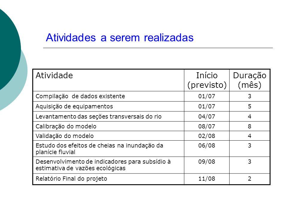 Atividades a serem realizadas AtividadeInício (previsto) Duração (mês) Compilação de dados existente01/073 Aquisição de equipamentos01/075 Levantament