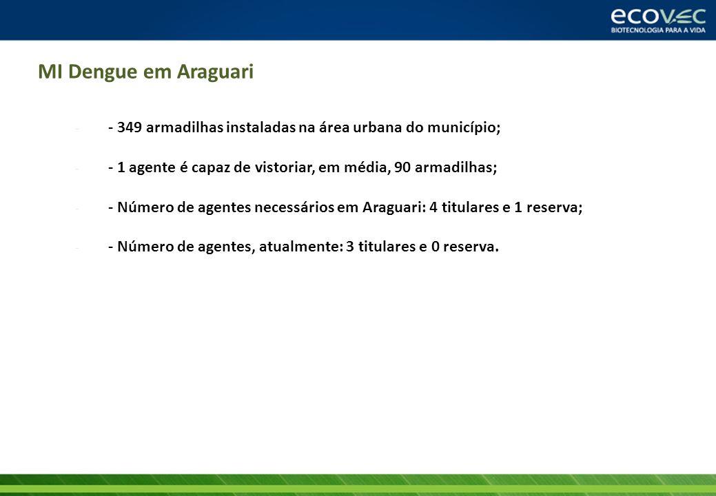 MI Dengue em Araguari - - 349 armadilhas instaladas na área urbana do município; - - 1 agente é capaz de vistoriar, em média, 90 armadilhas; - - Númer