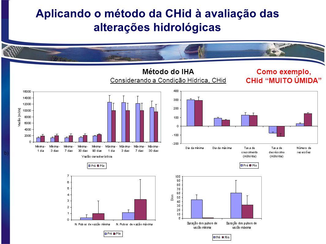 Aplicando o método da CHid à avaliação das alterações hidrológicas Método do IHA Considerando a Condição Hídrica, CHid b) Como exemplo, CHid SECA