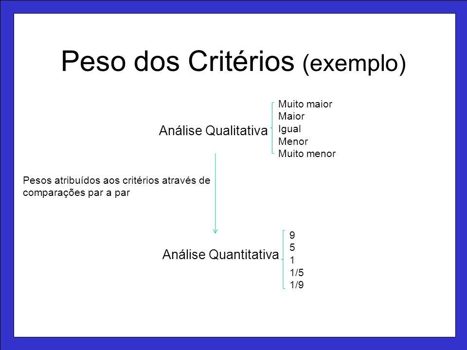 Peso dos Critérios (exemplo) Análise Qualitativa Análise Quantitativa Pesos atribuídos aos critérios através de comparações par a par Muito maior Maior Igual Menor Muito menor 9 5 1 1/5 1/9