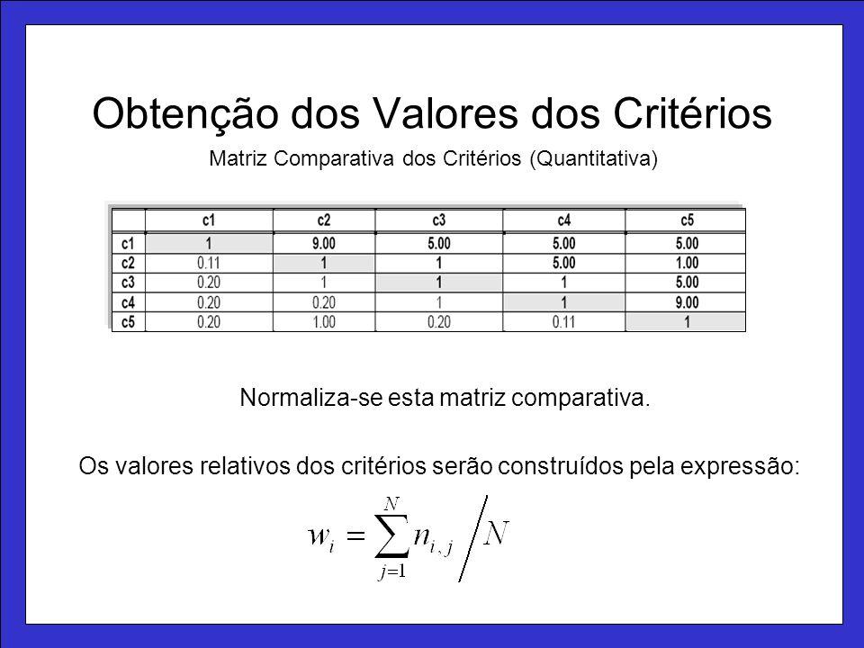 Obtenção dos Valores dos Critérios Matriz Comparativa dos Critérios (Quantitativa) Os valores relativos dos critérios serão construídos pela expressão: Normaliza-se esta matriz comparativa.