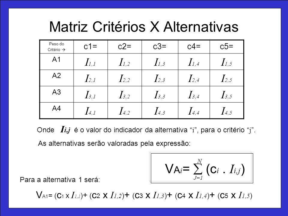 Matriz Critérios X Alternativas Peso do Critério c1=c2=c3=c4=c5= A1 I 1,1 I 1,2 I 1,3 I 1,4 I 1,5 A2 I 2,1 I 2,2 I 2,3 I 2,4 I 2,5 A3 I 3,1 I 3,2 I 3,3 I 3,4 I 3,5 A4 I 4,1 I 4,2 I 4,3 I 4,4 I 4,5 V A1 = ( c 1 x I 1,1 ) + ( c 2 x I 1,2 ) + ( c 3 x I 1,3 ) + ( c 4 x I 1,4 ) + ( c 5 x I 1,5 ) Onde I i,j é o valor do indicador da alternativa i, para o critério j.