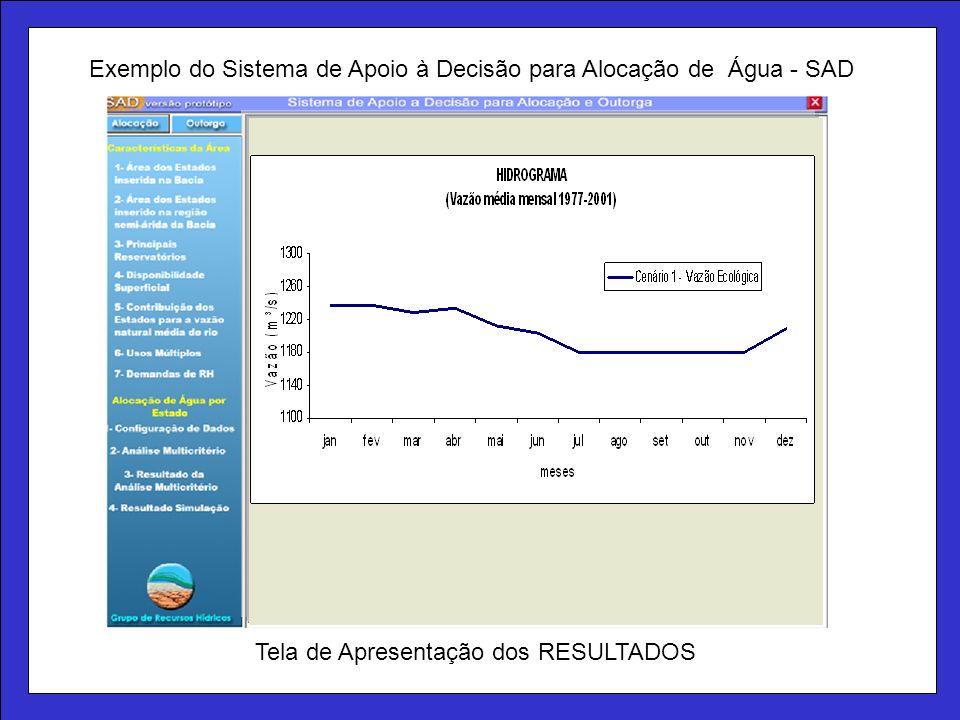 Tela de Apresentação dos RESULTADOS Exemplo do Sistema de Apoio à Decisão para Alocação de Água - SAD