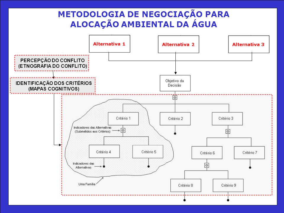 METODOLOGIA DE NEGOCIAÇÃO PARA ALOCAÇÃO AMBIENTAL DA ÁGUA PERCEPÇÃO DO CONFLITO (ETNOGRAFIA DO CONFLITO) IDENTIFICAÇÃO DOS CRITÉRIOS (MAPAS COGNITIVOS