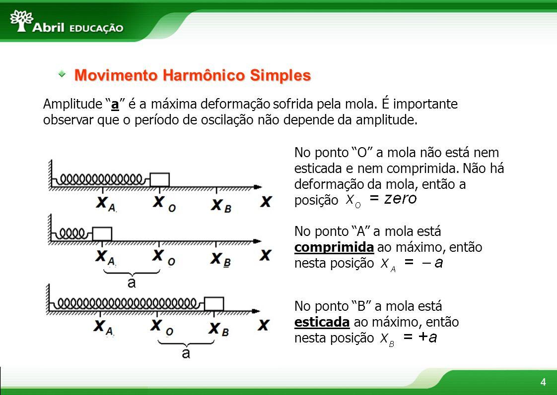 4 Amplitude a é a máxima deformação sofrida pela mola. É importante observar que o período de oscilação não depende da amplitude. No ponto O a mola nã