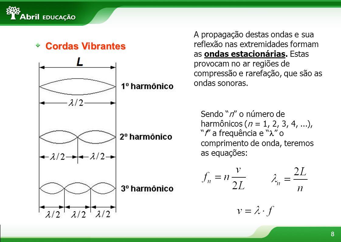 Cordas Vibrantes 8 A propagação destas ondas e sua reflexão nas extremidades formam as ondas estacionárias. Estas provocam no ar regiões de compressão