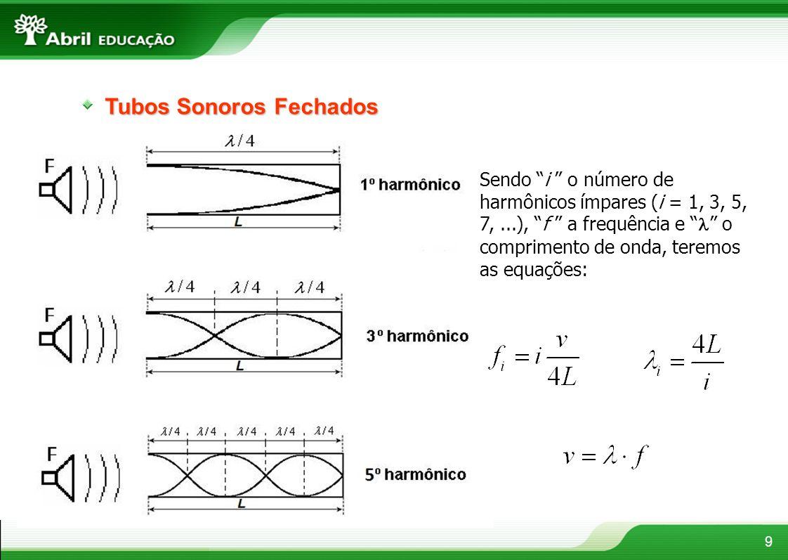 Tubos Sonoros Abertos 10 Sendo n o número de harmônicos (n = 1, 2, 3, 4,...),f a frequência e o comprimento de onda, teremos as equações: