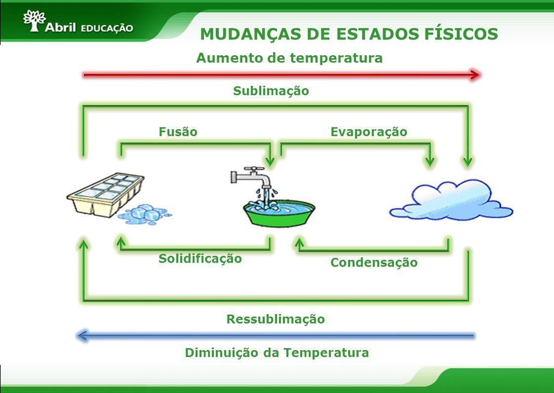 MUDANÇAS DE ESTADOS FÍSICOS Aumento de temperatura Sublimação FusãoEvaporação Solidificação Condensação Ressublimação Diminuição da Temperatura