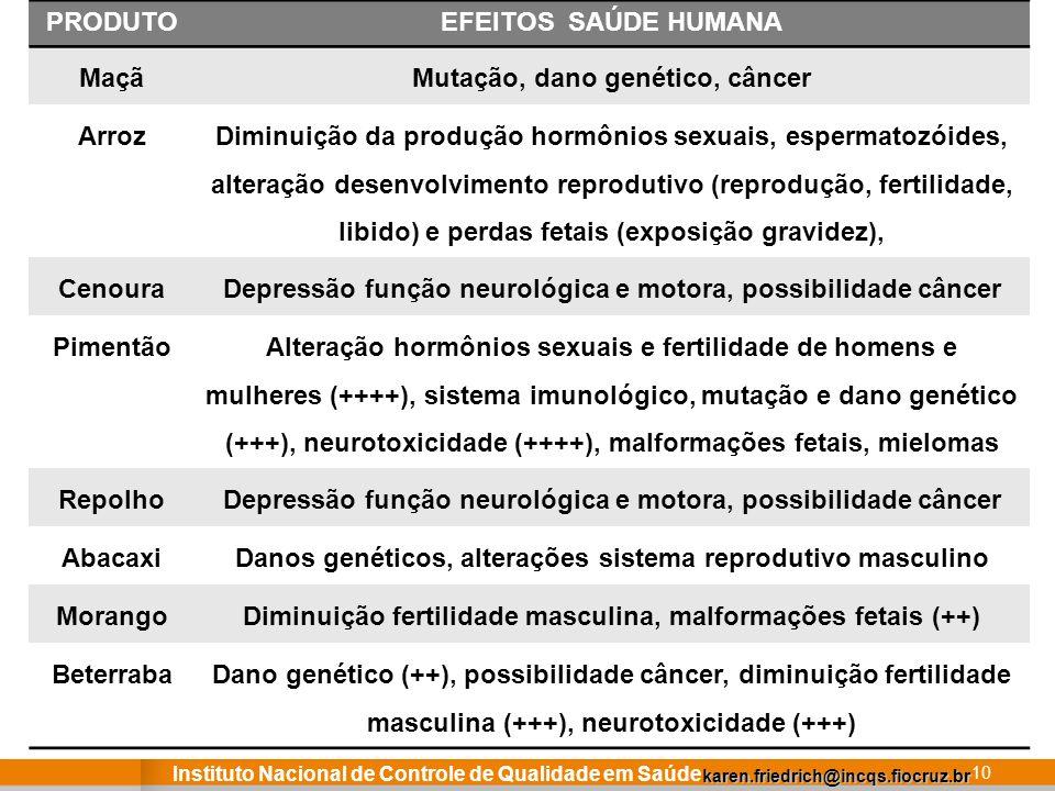 Instituto Nacional de Controle de Qualidade em Saúde 10 karen.friedrich@incqs.fiocruz.br PRODUTOEFEITOS SAÚDE HUMANA MaçãMutação, dano genético, cânce