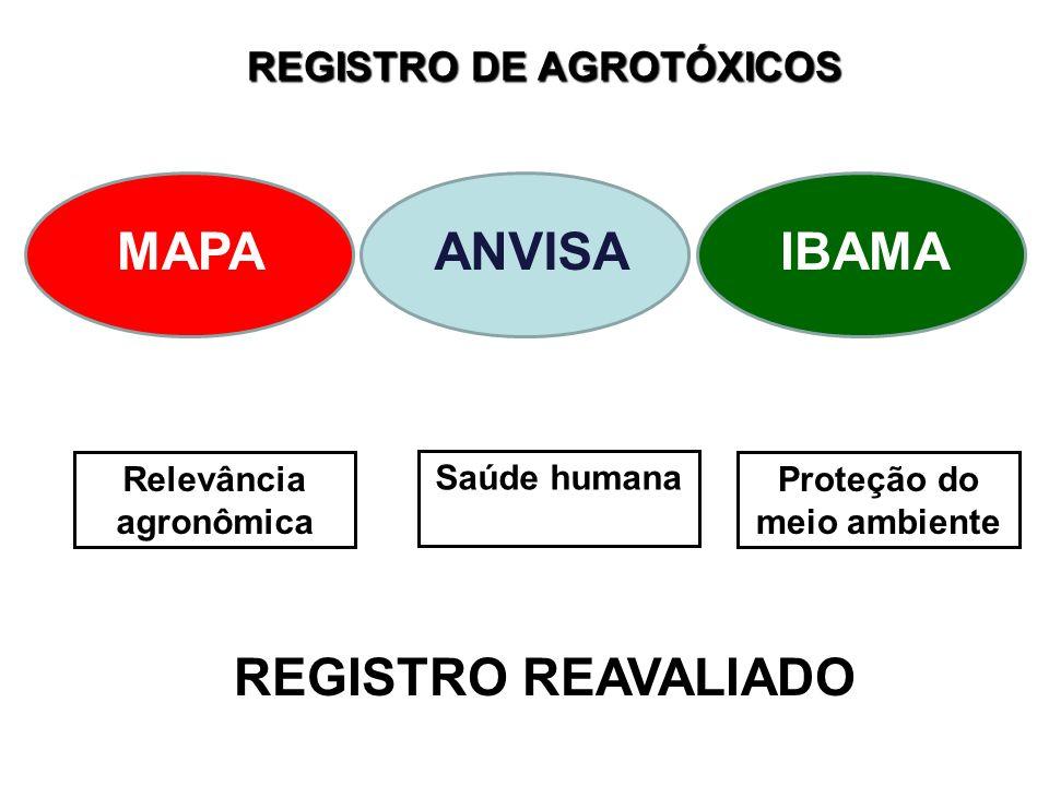 Instituto Nacional de Controle de Qualidade em Saúde REGISTRO DE AGROTÓXICOS ANVISAIBAMAMAPA Relevância agronômica Proteção do meio ambiente Saúde hum