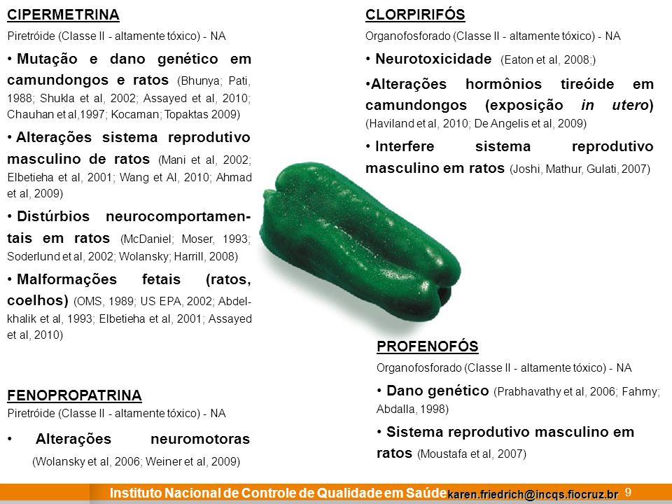Instituto Nacional de Controle de Qualidade em Saúde 9 CIPERMETRINA Piretróide (Classe II - altamente tóxico) - NA Mutação e dano genético em camundon