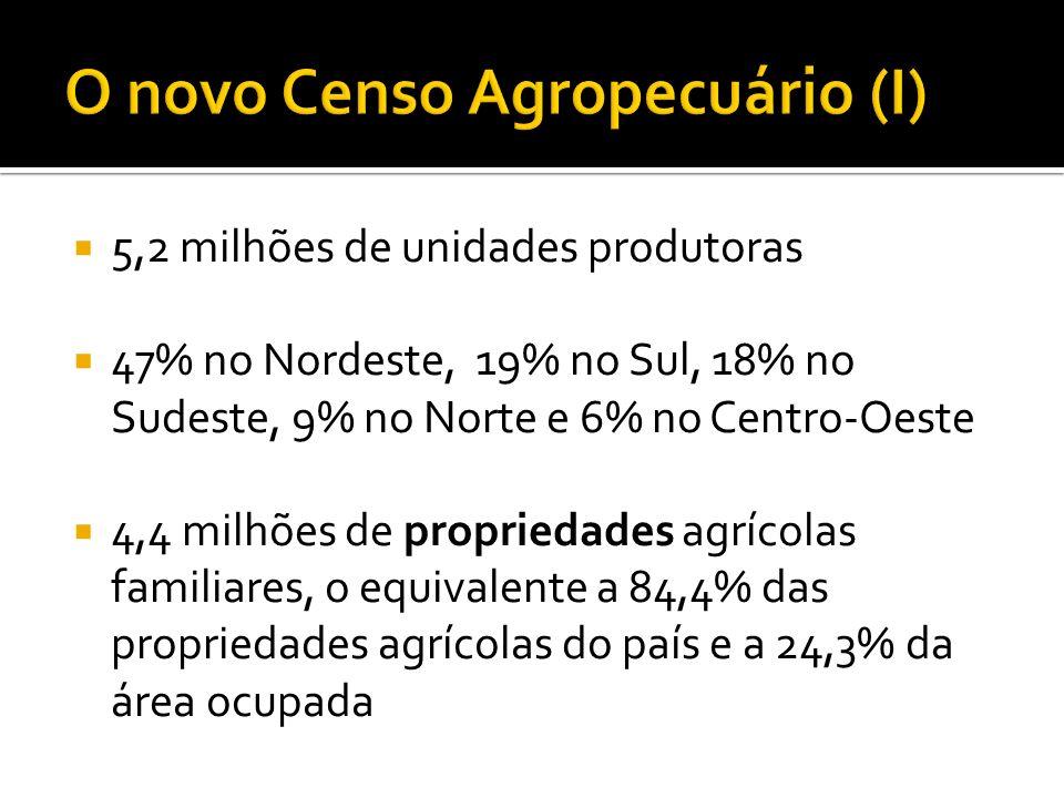 5,2 milhões de unidades produtoras 47% no Nordeste, 19% no Sul, 18% no Sudeste, 9% no Norte e 6% no Centro-Oeste 4,4 milhões de propriedades agrícolas