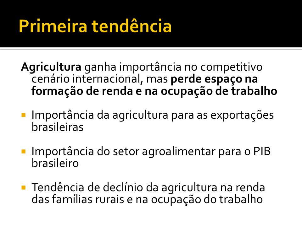 Agricultura ganha importância no competitivo cenário internacional, mas perde espaço na formação de renda e na ocupação de trabalho Importância da agr
