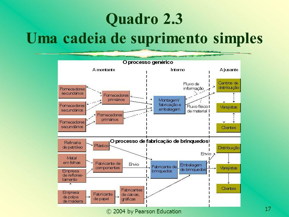 17 © 2004 by Pearson Education Quadro 2.3 Uma cadeia de suprimento simples