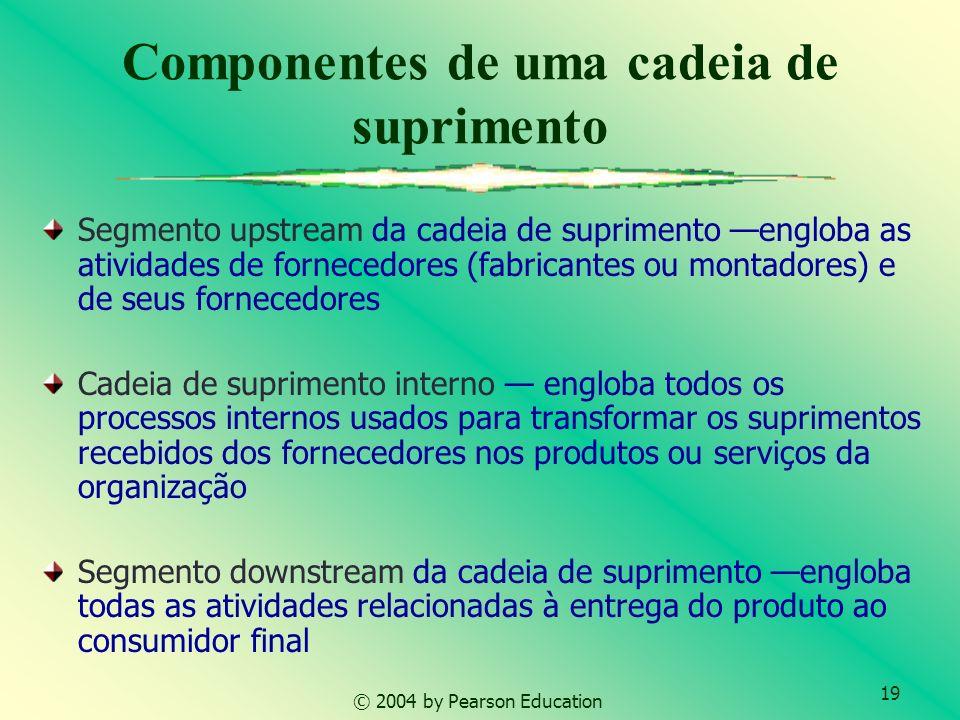 19 © 2004 by Pearson Education Componentes de uma cadeia de suprimento Segmento upstream da cadeia de suprimento engloba as atividades de fornecedores