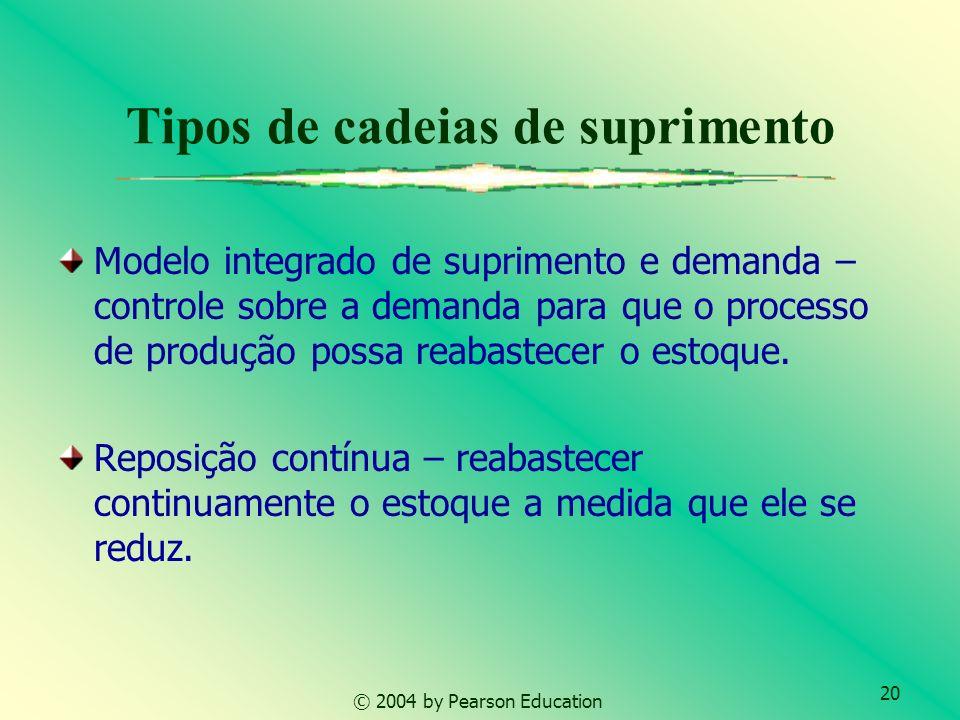 20 © 2004 by Pearson Education Tipos de cadeias de suprimento Modelo integrado de suprimento e demanda – controle sobre a demanda para que o processo
