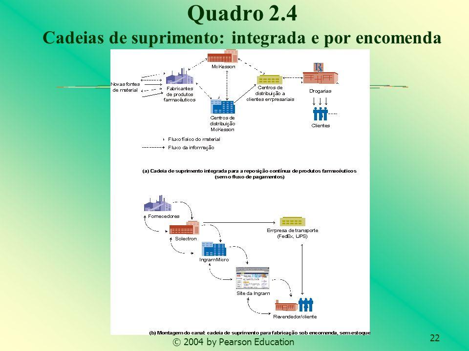 22 © 2004 by Pearson Education Quadro 2.4 Cadeias de suprimento: integrada e por encomenda