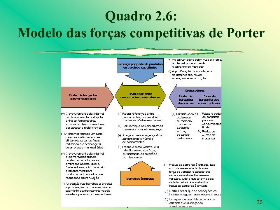 36 © 2004 by Pearson Education Quadro 2.6: Modelo das forças competitivas de Porter