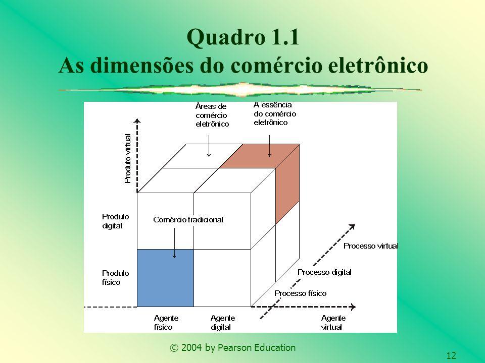 © 2004 by Pearson Education 12 Quadro 1.1 As dimensões do comércio eletrônico