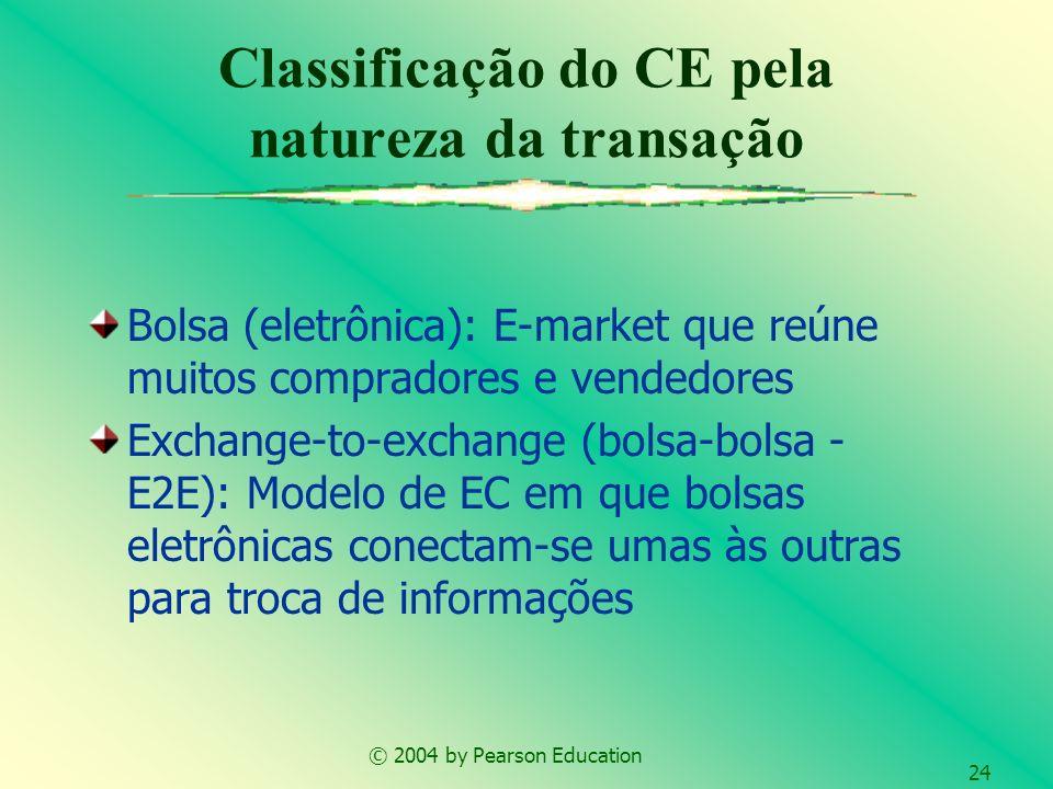 © 2004 by Pearson Education 24 Bolsa (eletrônica): E-market que reúne muitos compradores e vendedores Exchange-to-exchange (bolsa-bolsa - E2E): Modelo