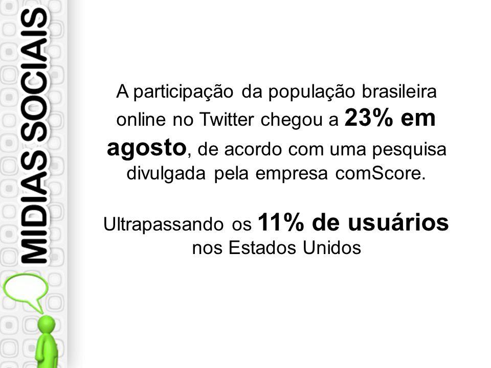 A participação da população brasileira online no Twitter chegou a 23% em agosto, de acordo com uma pesquisa divulgada pela empresa comScore.