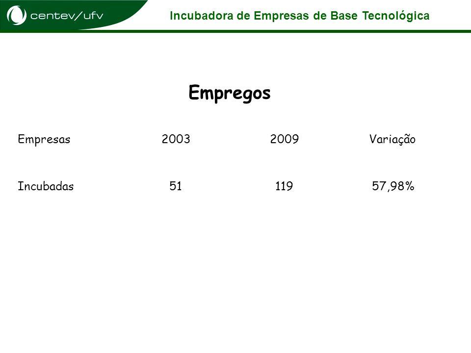 Incubadora de Empresas de Base Tecnológica Empregos Empresas20032009Variação Incubadas5111957,98%
