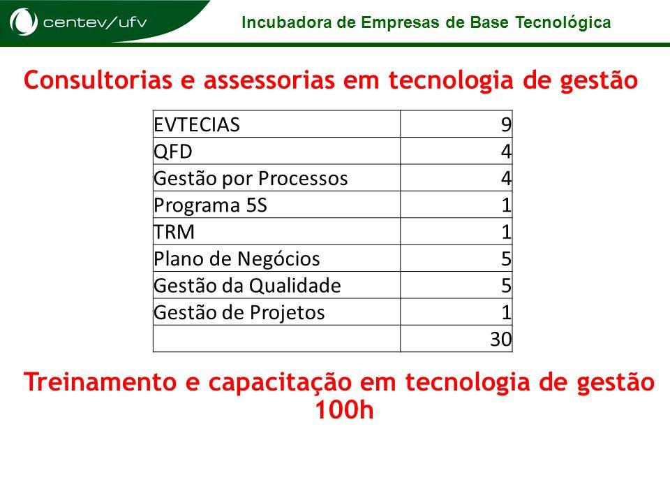 Incubadora de Empresas de Base Tecnológica Consultorias e assessorias em tecnologia de gestão EVTECIAS9 QFD4 Gestão por Processos4 Programa 5S1 TRM1 P