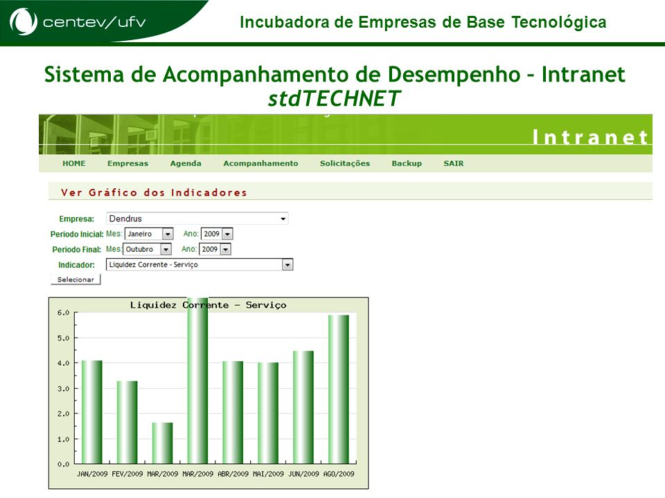 Incubadora de Empresas de Base Tecnológica Sistema de Acompanhamento de Desempenho – Intranet stdTECHNET