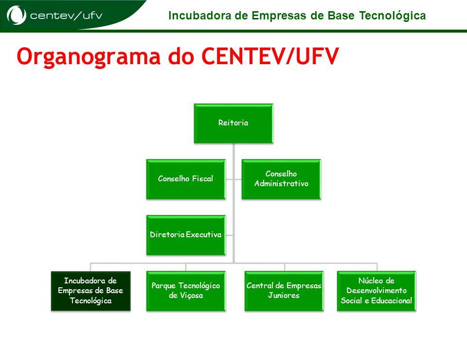 Incubadora de Empresas de Base Tecnológica Organograma do CENTEV/UFV Reitoria Incubadora de Empresas de Base Tecnológica Parque Tecnológico de Viçosa
