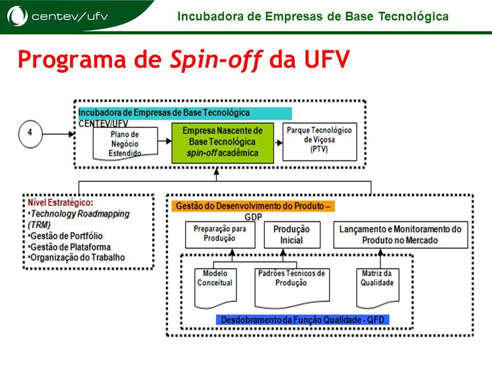 Incubadora de Empresas de Base Tecnológica Programa de Spin-off da UFV