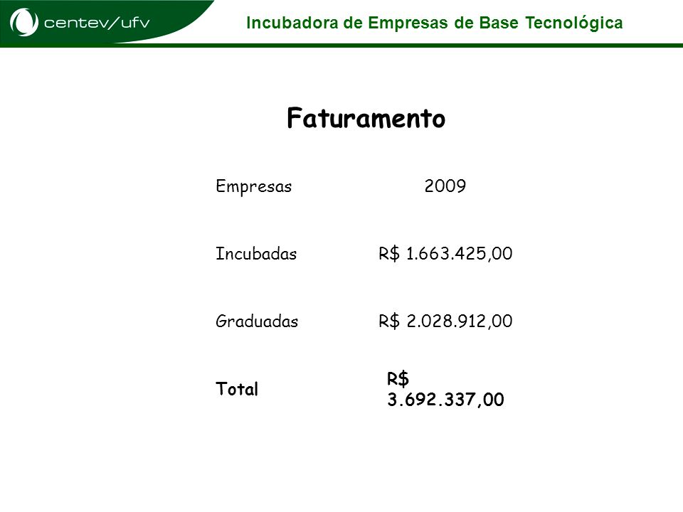 Incubadora de Empresas de Base Tecnológica Faturamento Empresas2009 IncubadasR$ 1.663.425,00 GraduadasR$ 2.028.912,00 Total R$ 3.692.337,00
