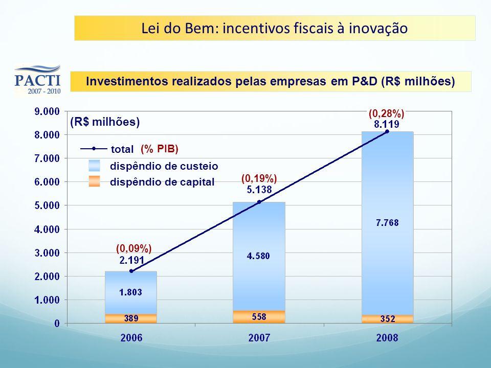 Lei do Bem: incentivos fiscais à inovação Investimentos realizados pelas empresas em P&D (R$ milhões) (R$ milhões) dispêndio de custeio dispêndio de c