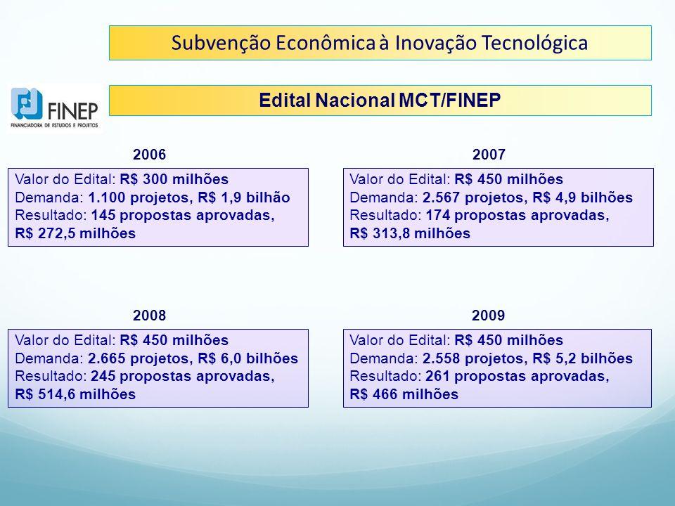 Edital Nacional MCT/FINEP Valor do Edital: R$ 300 milhões Demanda: 1.100 projetos, R$ 1,9 bilhão Resultado: 145 propostas aprovadas, R$ 272,5 milhões