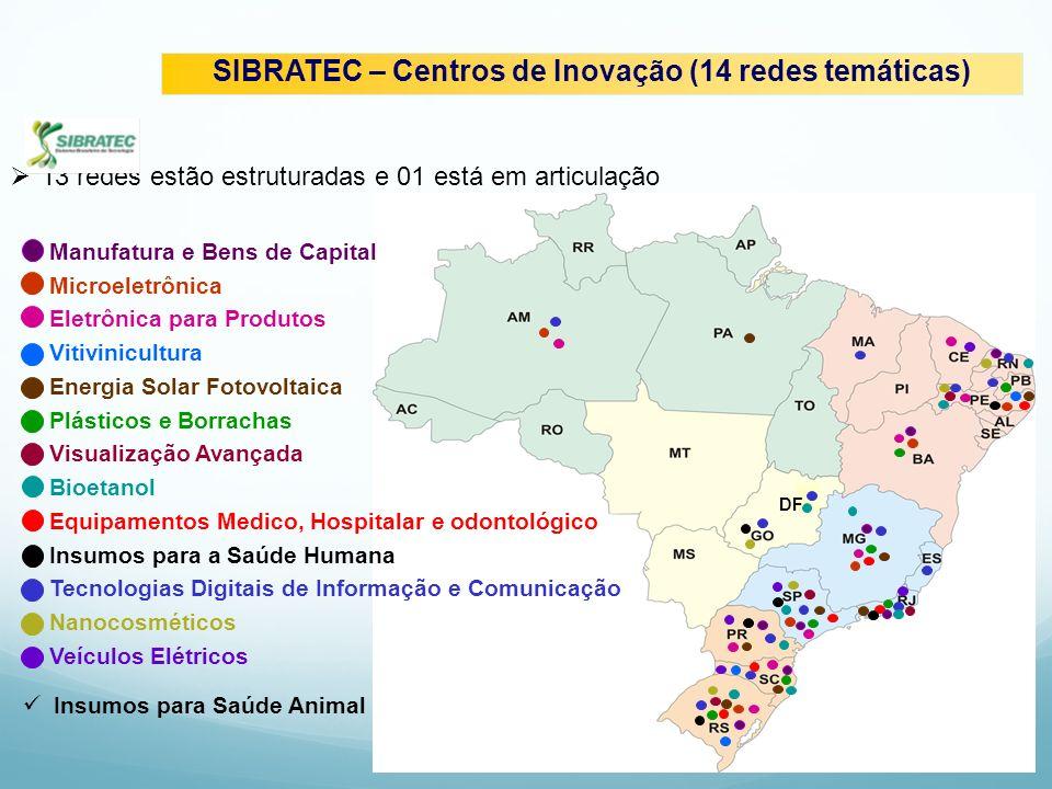DF SIBRATEC – Centros de Inovação (14 redes temáticas) Insumos para Saúde Animal Manufatura e Bens de Capital Microeletrônica Eletrônica para Produtos