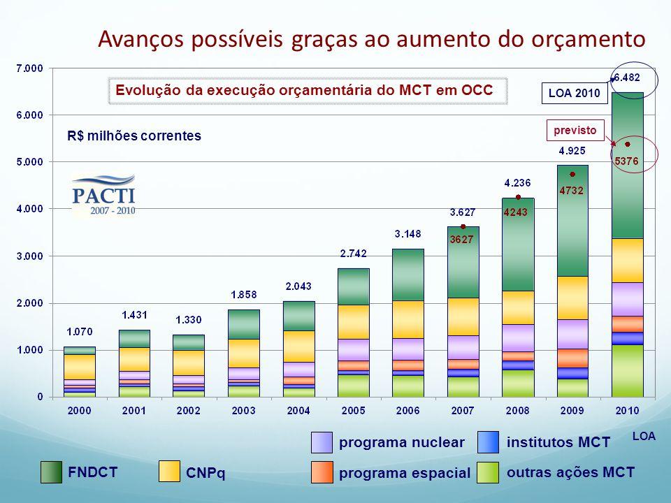CNPq programa nuclear institutos MCT FNDCT programa espacial outras ações MCT LOA Evolução da execução orçamentária do MCT em OCC previsto LOA 2010 R$