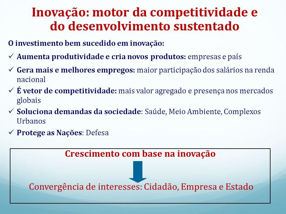 Inovação: protagonismo da empresa Investimento Público e Privado em P&D (% PIB) Fonte: Elaborado com base em www.mct.gov.br.www.mct.gov.br Setor Privado é o protagonista.