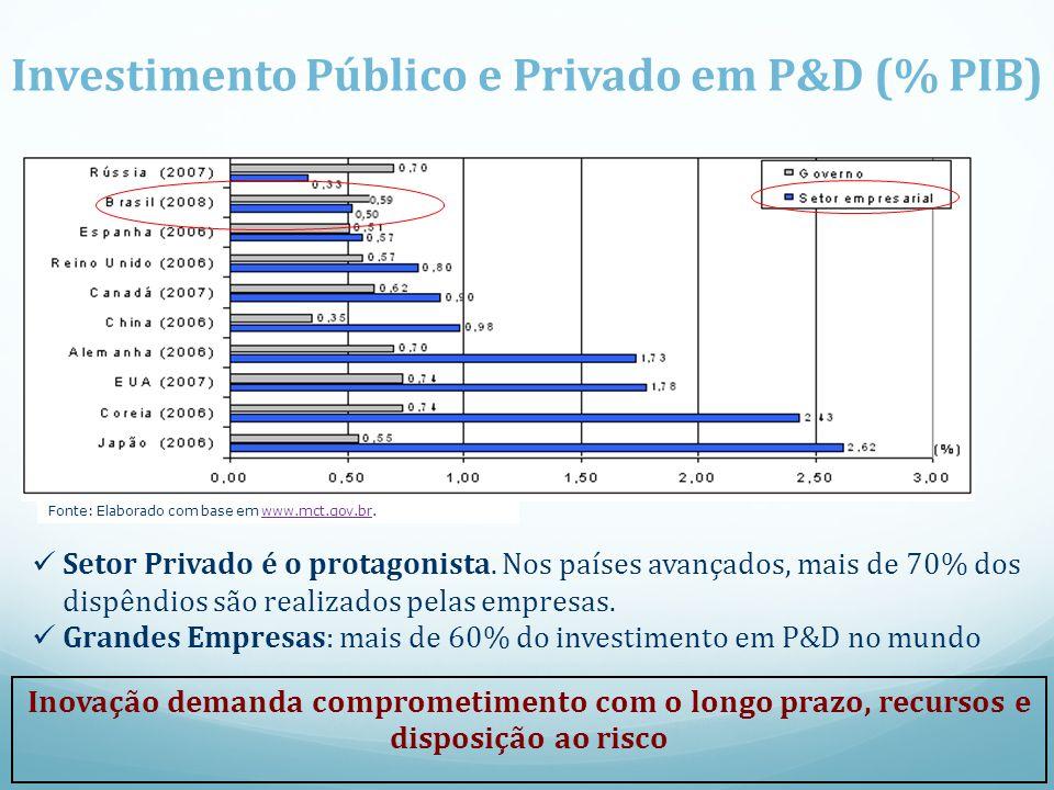 Inovação: protagonismo da empresa Investimento Público e Privado em P&D (% PIB) Fonte: Elaborado com base em www.mct.gov.br.www.mct.gov.br Setor Priva