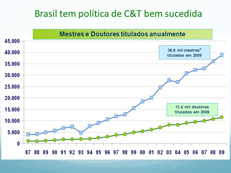 1981198419871990199319961999200220052008 Ano Valor relativo Brasil Mundo Aumento de 11,3%/ano 4,8 x a média mundial e 2,12% da produção mundial em 2008 0 2 4 6 8 10 12 14 16 18 1 Plano de Ação 2007-2010 Ciência, Tecnologia e Inovação para o Desenvolvimento Nacional
