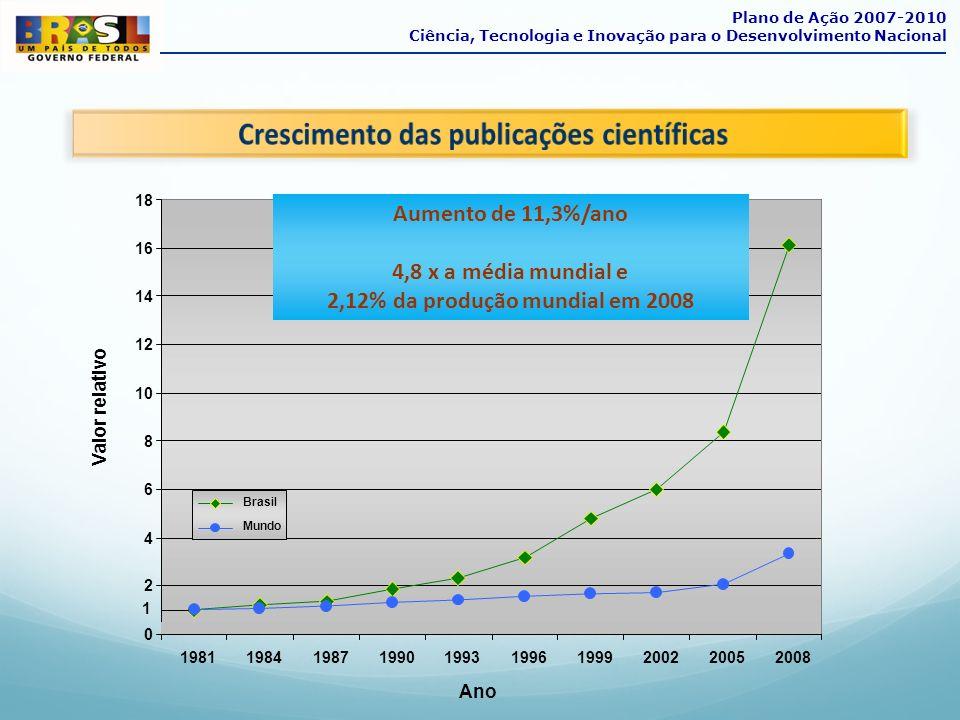 Participação do Brasil no mundo atual PIB 2% O Brasil tem hoje mais de 100.000 pesquisadores.