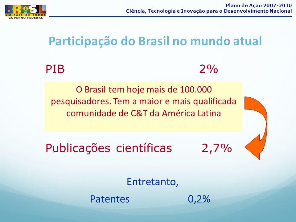 Participação do Brasil no mundo atual PIB 2% O Brasil tem hoje mais de 100.000 pesquisadores. Tem a maior e mais qualificada comunidade de C&T da Amér